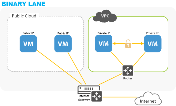 VPC Overview diagram