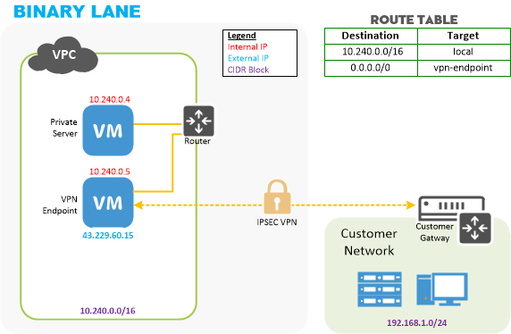 Private application with VPN diagram