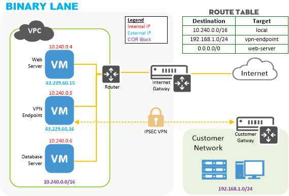 Multi-tiered application with VPN diagram